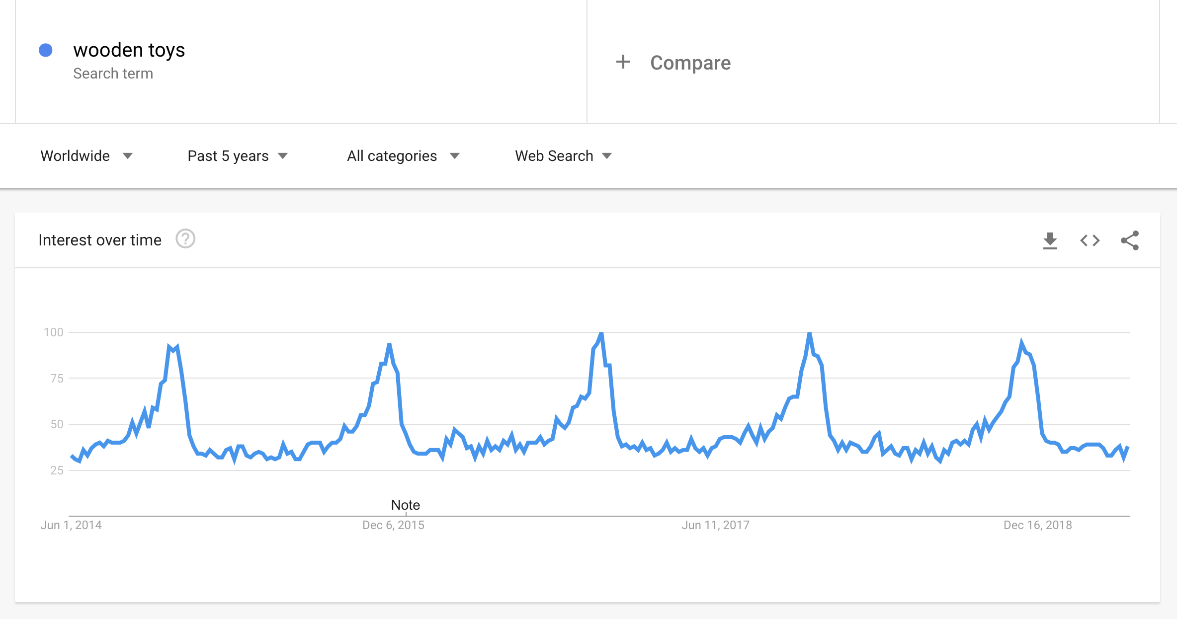 Google Trends for wooden toys